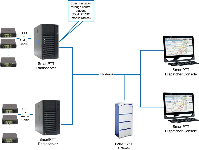 SmartPTT Basic