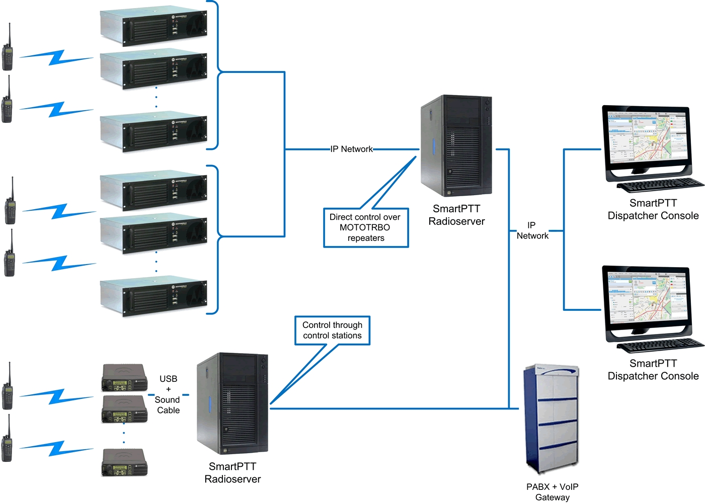SmartPTT Enterprise